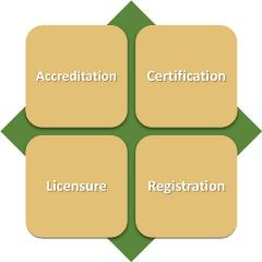 accreditation-terms