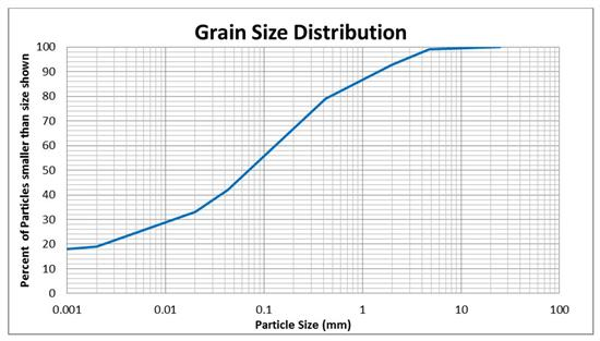 particle size analysis using hydrometer Answer to the following are the results of a sieve and hydrometer analysis draw the grain-size distribution curve determine the.