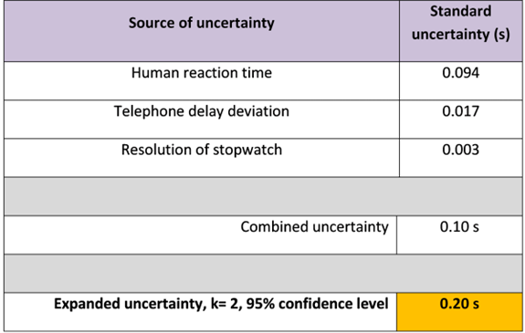 Metrology Musings: Measurement Uncertainty for Anyone