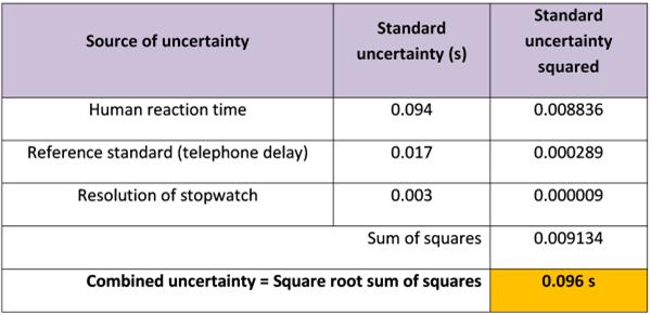Metrology Musings: Measurement Uncertainty for Anyone